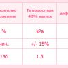 характеристика на Високоеластична пяна HR 25
