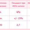 Характеристики на дунапрен N18